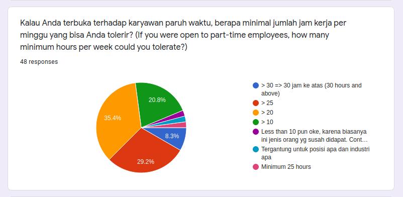 Jumlah jam kerja paruh waktu yang bisa ditolerir?